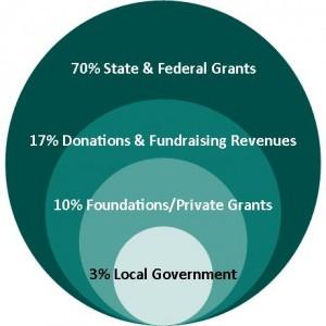 2013 revenue circles